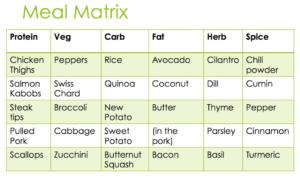 RFR EP 3 Meal Matrix