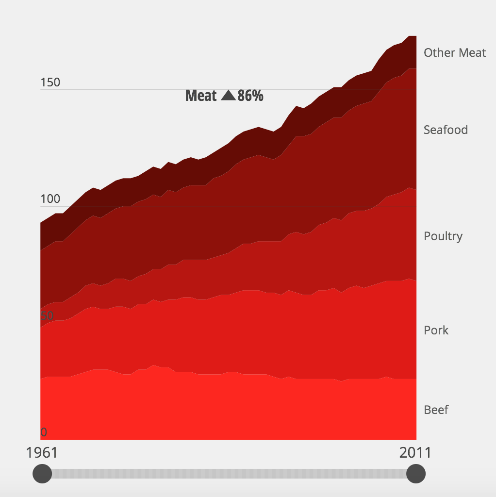 Let's Look At Meat Consumption, Specifically: