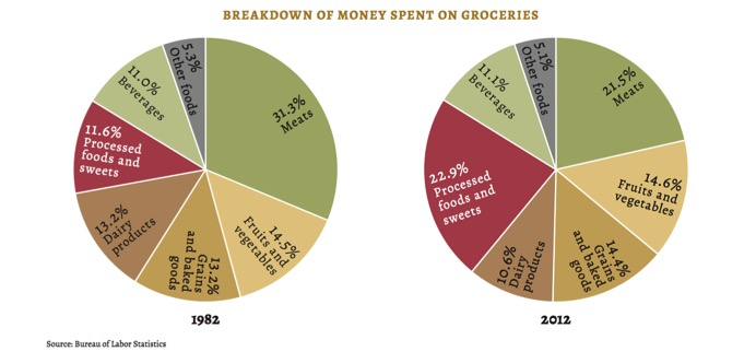 money spent on groceries